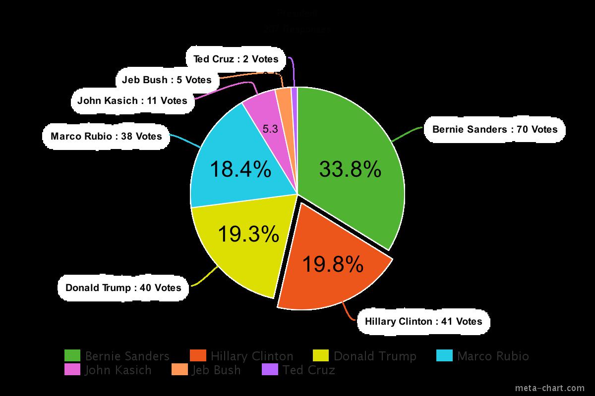 President chart